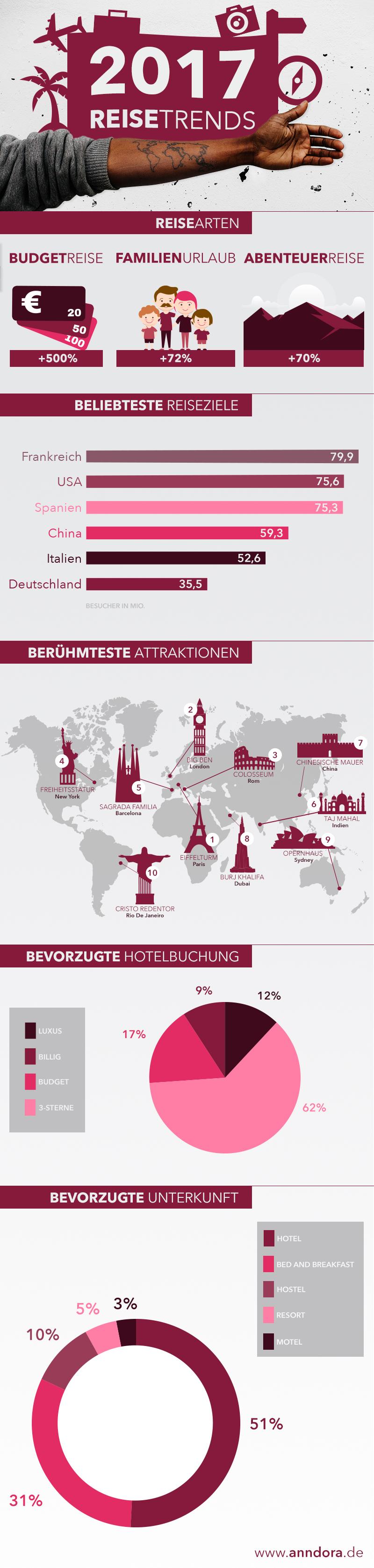 Reisetrends 2017 - anndora.de